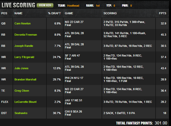 Hoothead's Winning Lineup - Good for $1.2 Million at DraftKings
